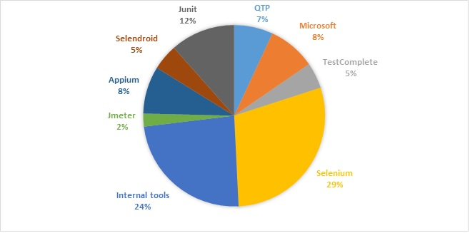Test automation tools breakdown for organizations with 100+ employees